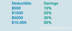 Travel Insurance - Deductible Savings
